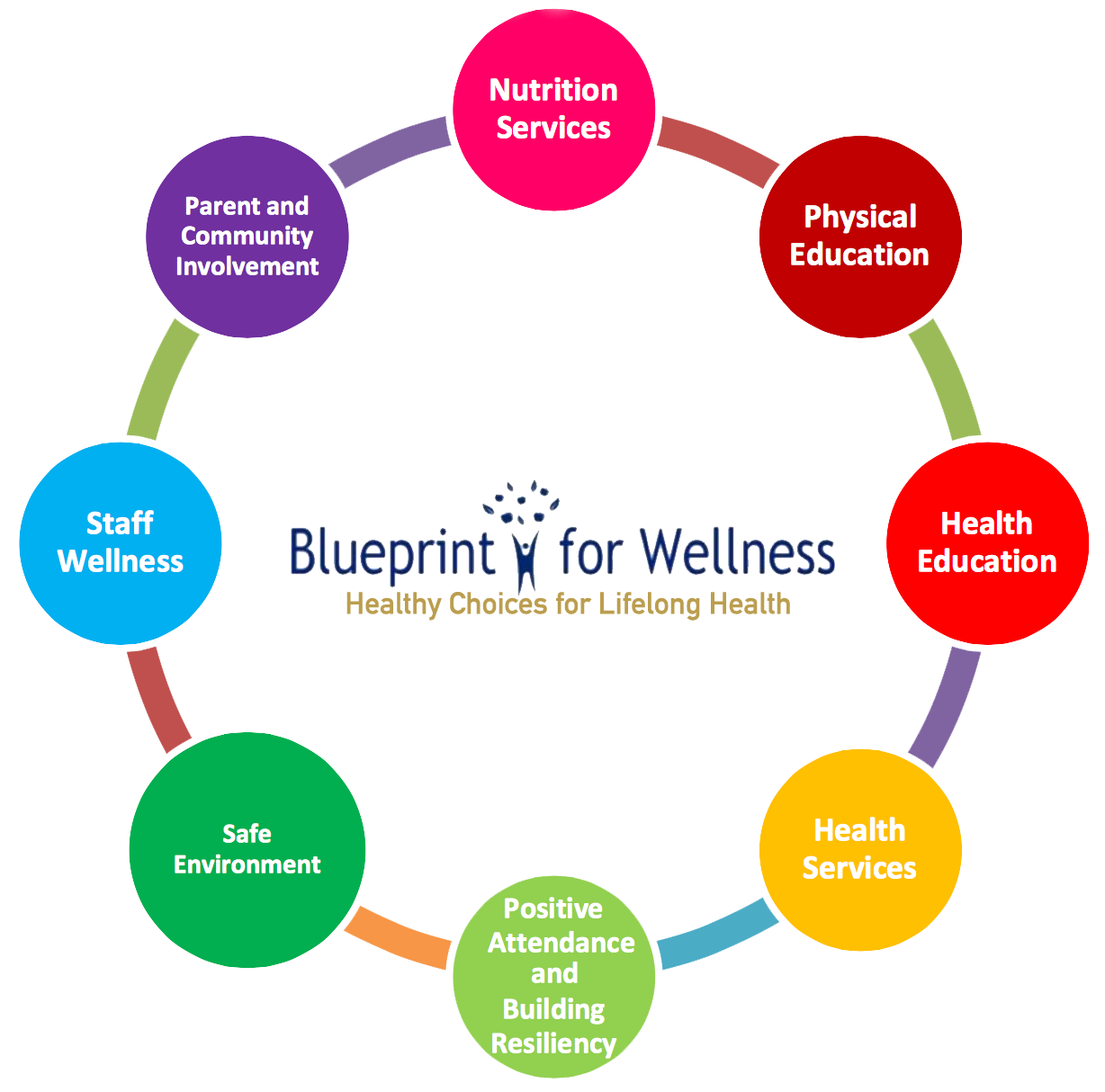 Blueprint for Wellness